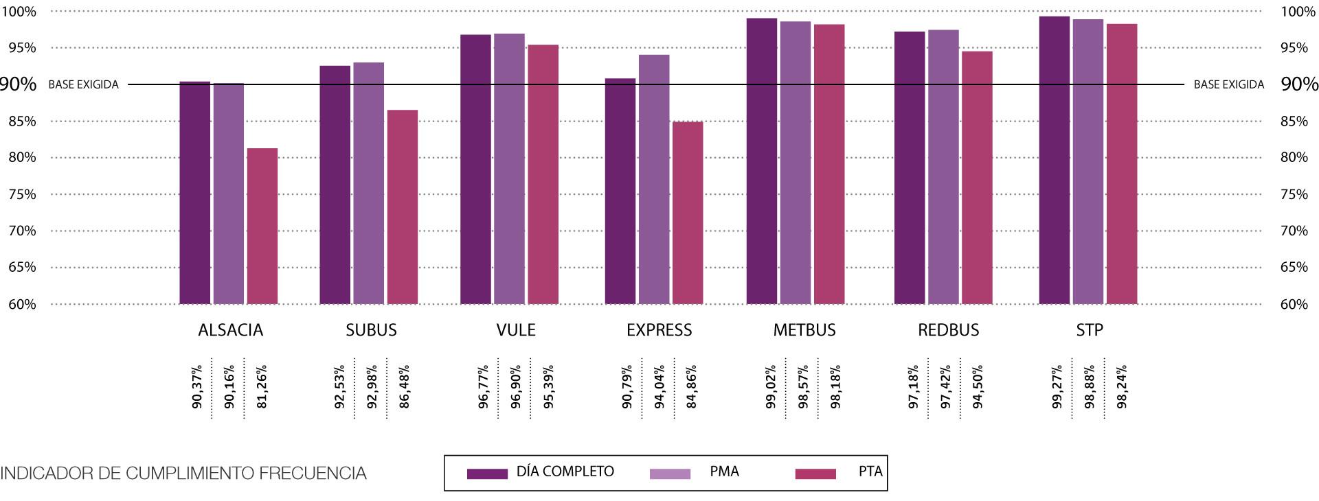 STP lidera Ranking de Calidad de Servicio publicado por DTPM